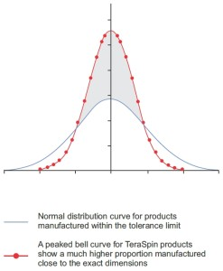 TeraSpin manufacturing quality bell curve