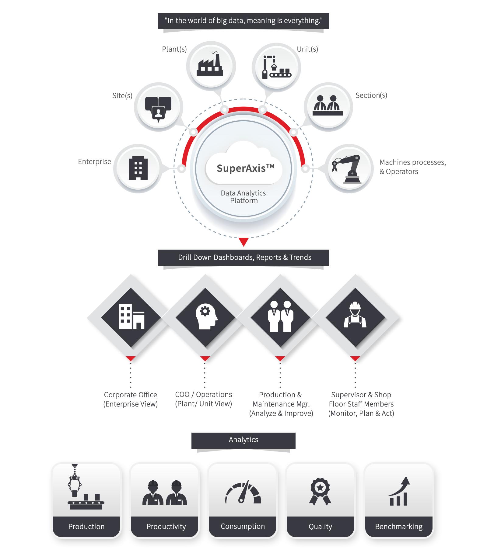 Infographic of Cloud Based Analytics Platform Process