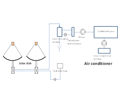 A.T.E. Solar Thermal Concentrator for Air-Conditioning using VAM
