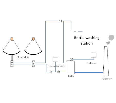 A.T.E. Solar Thermal Concentrator for Bottle Washing
