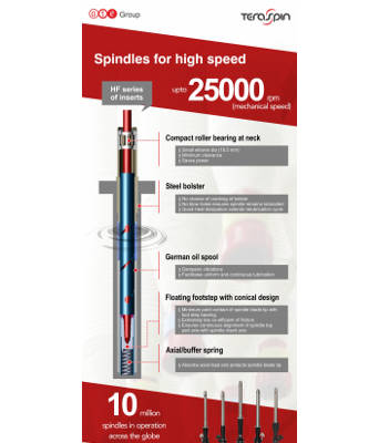 Spindles for high speed