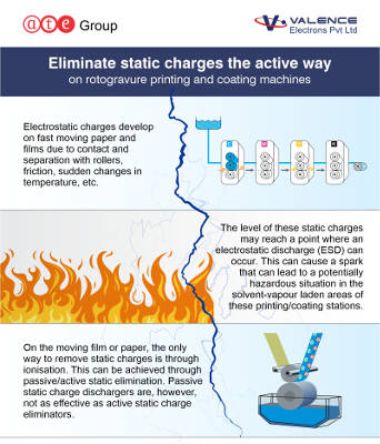 Eliminate static charges the active way