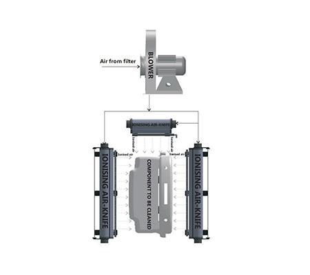 Air based static eliminators