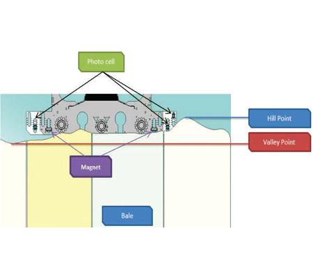 Magnet retrofit for Blendomat/Bale opener